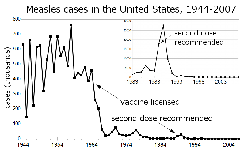 Note that these are cases of measles, not deaths.