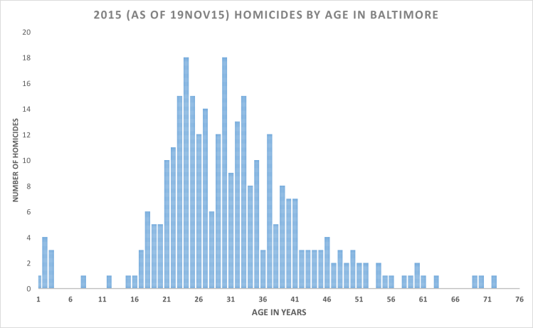 BALTIMORE-HOMICIDES-AGE-DISTRIBUTION