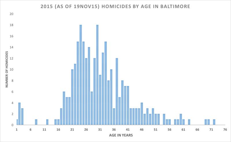 BALTIMORE-HOMICIDES-AGE-DISTRIBUTION