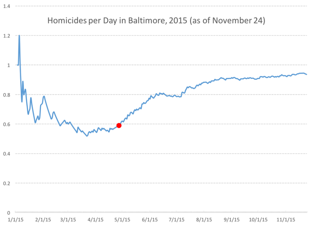 Baltimore_Homicide_Rate_Per_Day