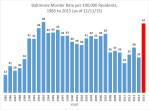 baltimore-murder-rate