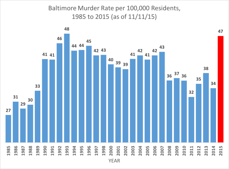 baltimore-murder-rate
