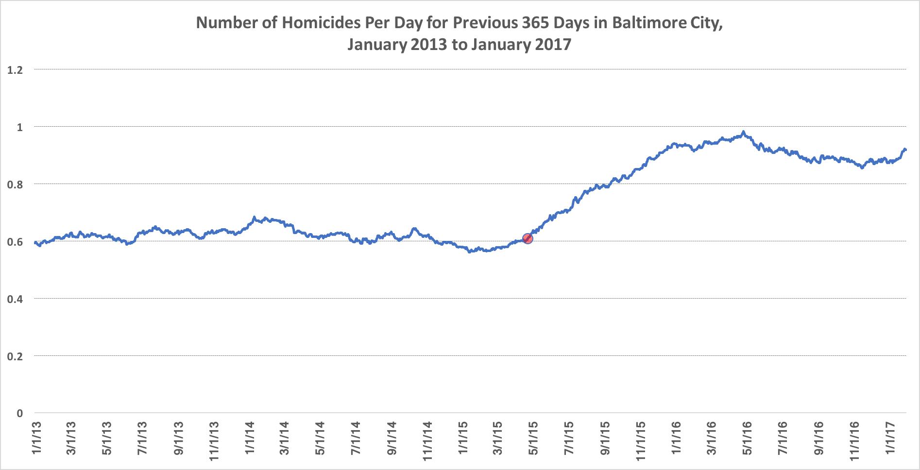 homicides_per_day