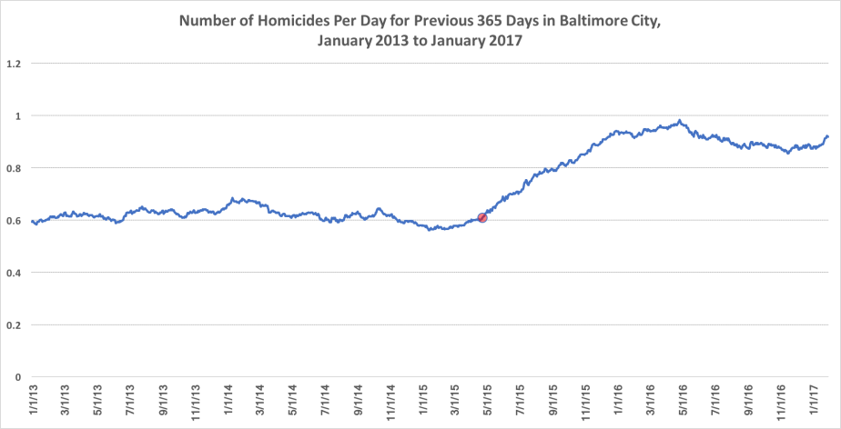 homicides_per_day