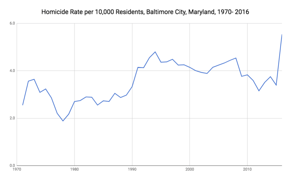 Baltimore Homicides per 10,000 Residents 1970-2016