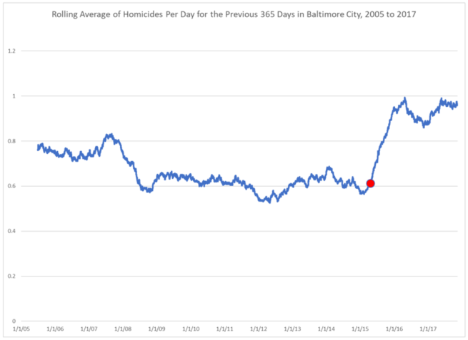 per-day-per-year-rolling-average-graph