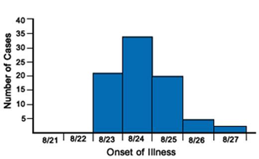 point-source-epidemic-curve