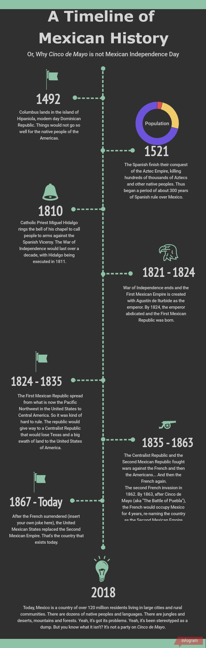 timeline-of-mexican-history
